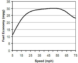 Fuel Economy VS Speed Graph